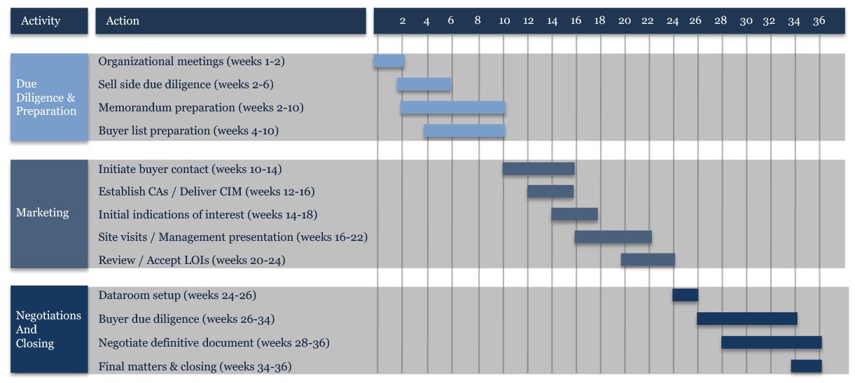 M&A-Timeline